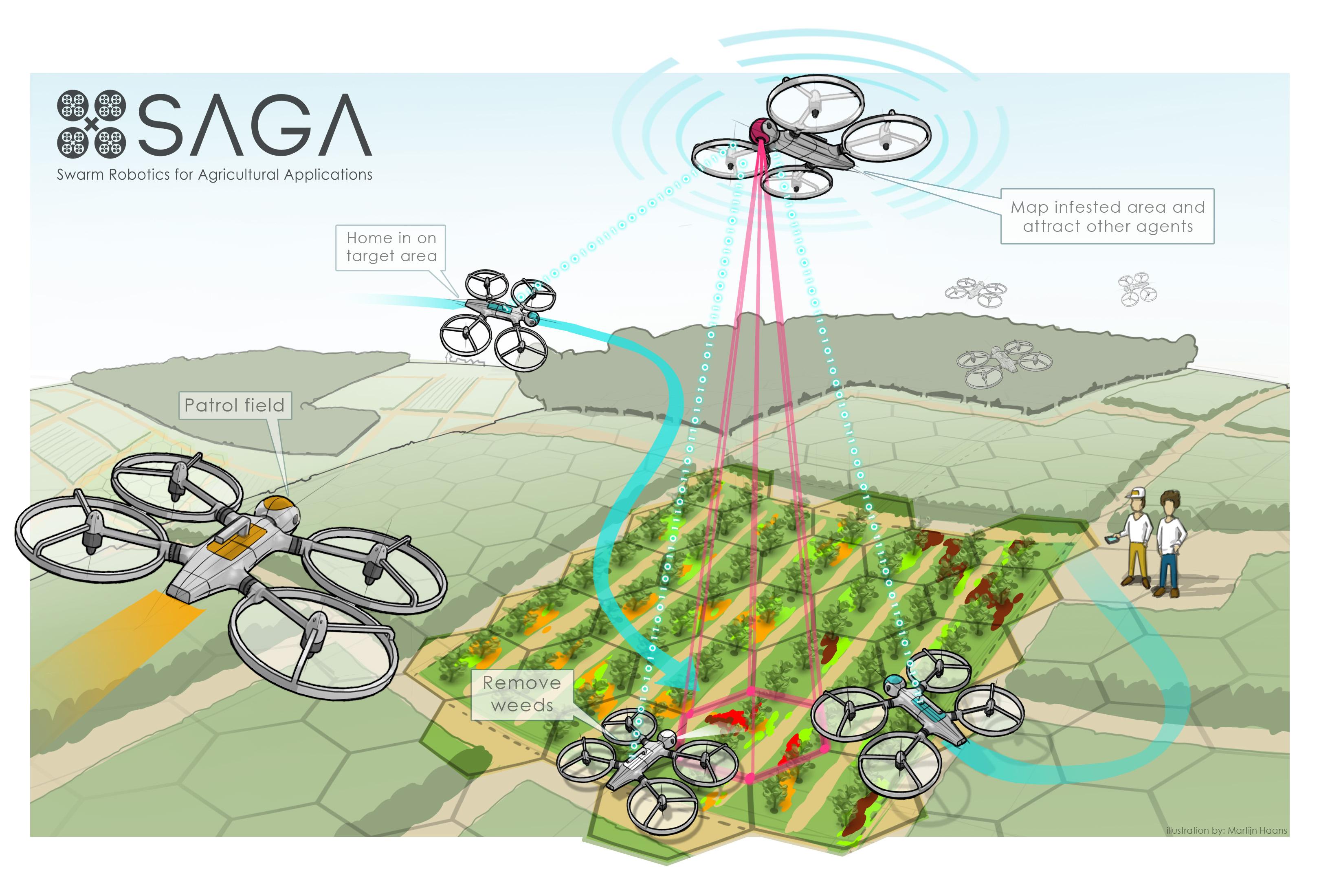 drawing of the SAGA solution